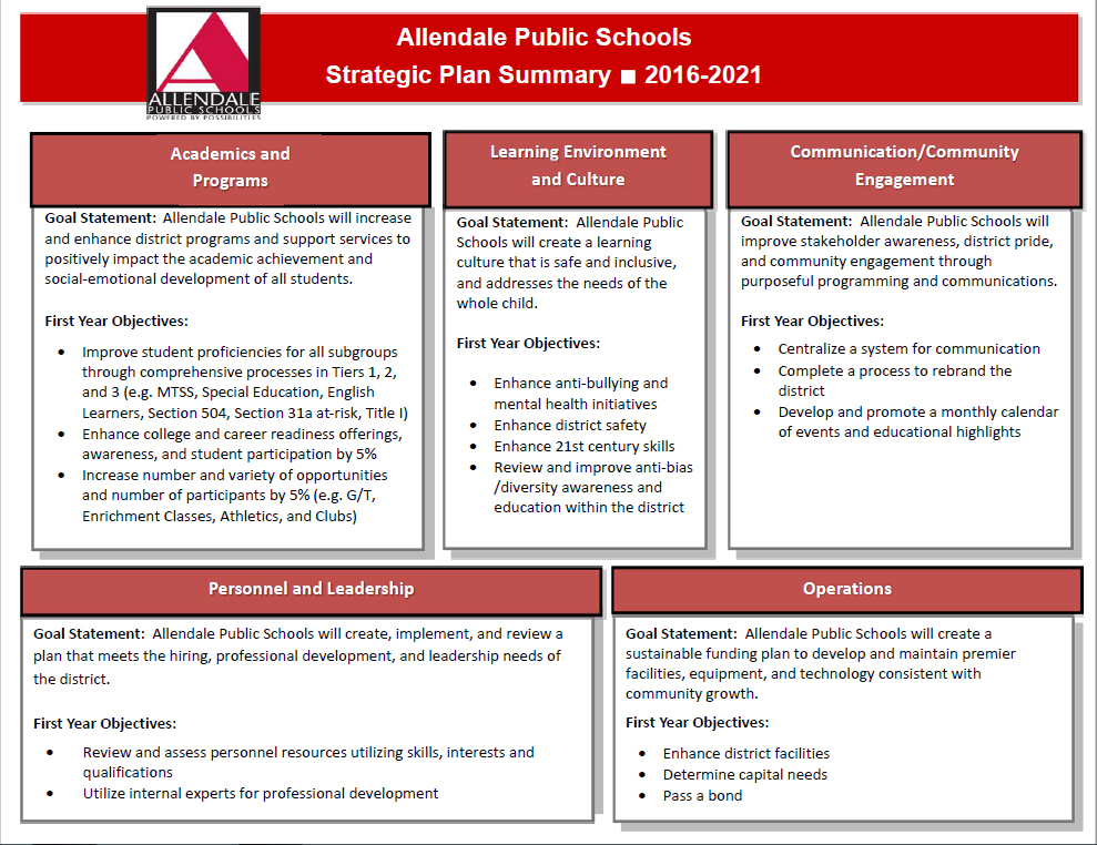 2016-2021 Strategic Plan Page 2